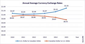USD v CAD trade rate 2010-15